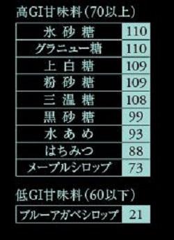 GI値指数.JPG